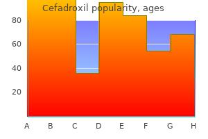 order cefadroxil 250 mg amex