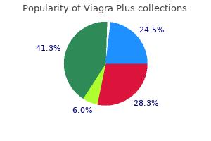 purchase viagra plus cheap