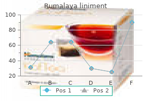 best purchase rumalaya liniment